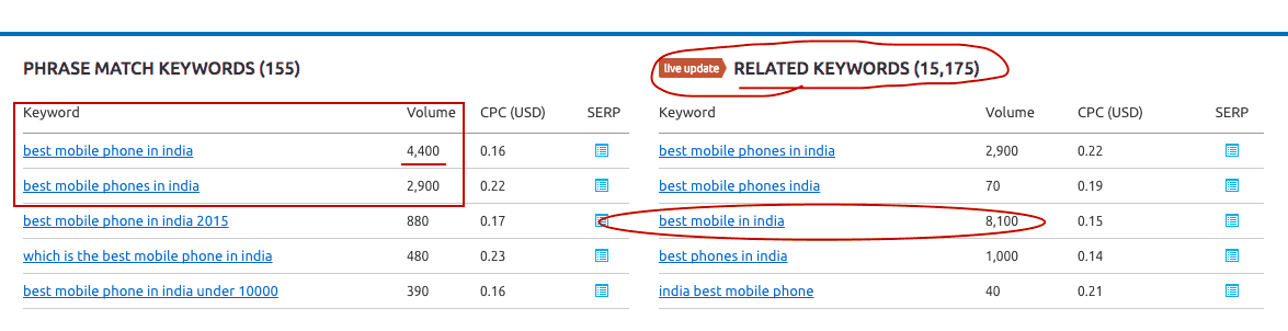 best mobile phone keyword search volume