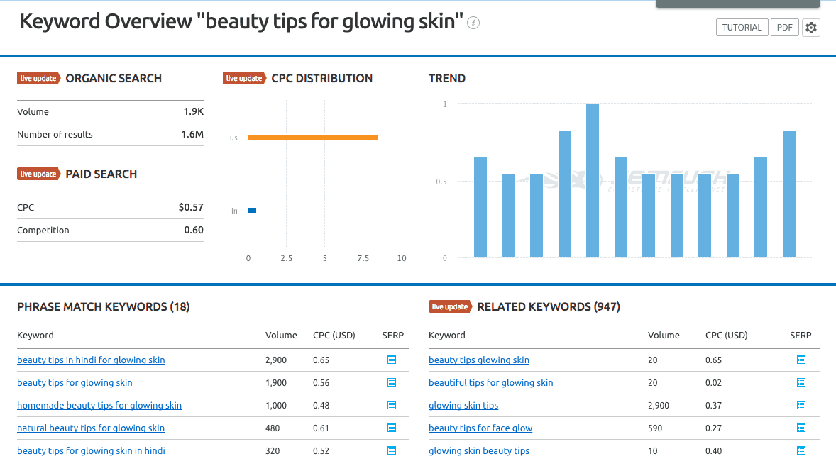 keyword research for beauty blog