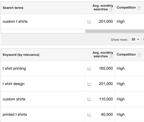 custom t shirts keyword research for idea validation