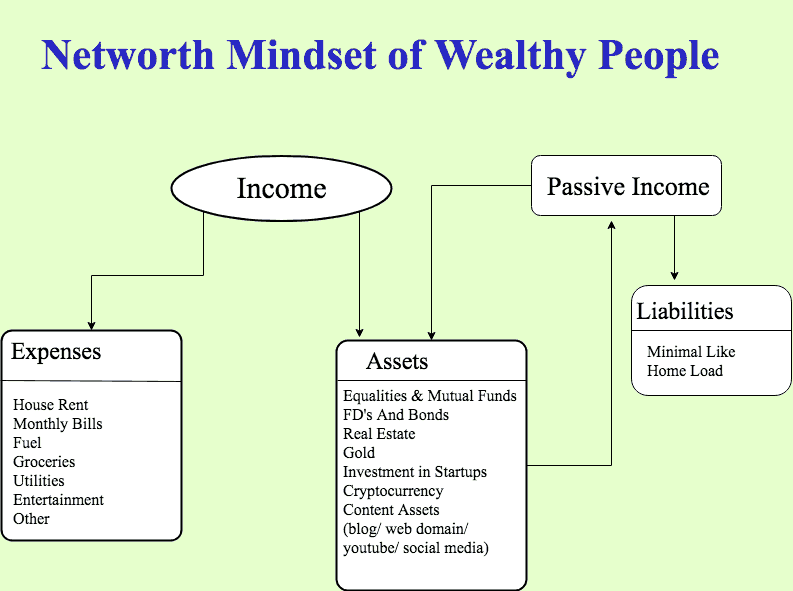 7 Reasons Why Only Passive Income Assets Will Make You Rich Cash Overflow