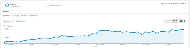 whsr Traffic stats from 2014 - 2017: Rebuilding WHSR from scratch at WebHostingSecretRevealed.net